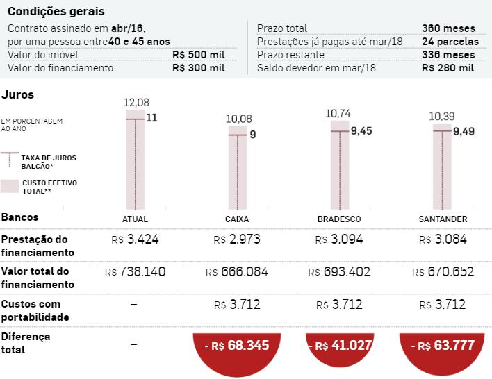 Simulação de opções de portabilidade de financiamento imobiliário mostrando a diferença entre os valores encontrados.