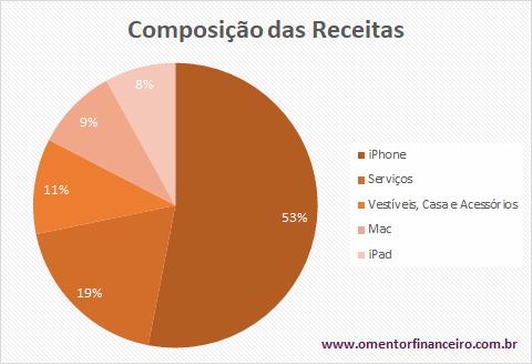 Composição das receitas Apple no 3 trimestre 2020