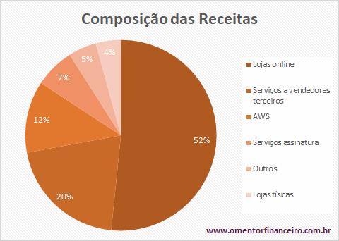 Composição das receitas Amazon no 2 trimestre 2020