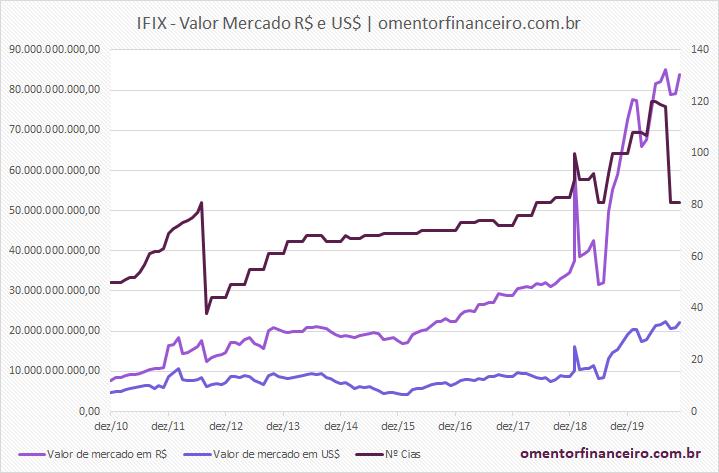 IFIX 2020 gráfico valor de mercado