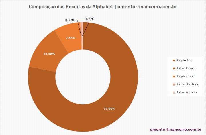 Composição das receitas da Alphabet no 2º trimestre 2020