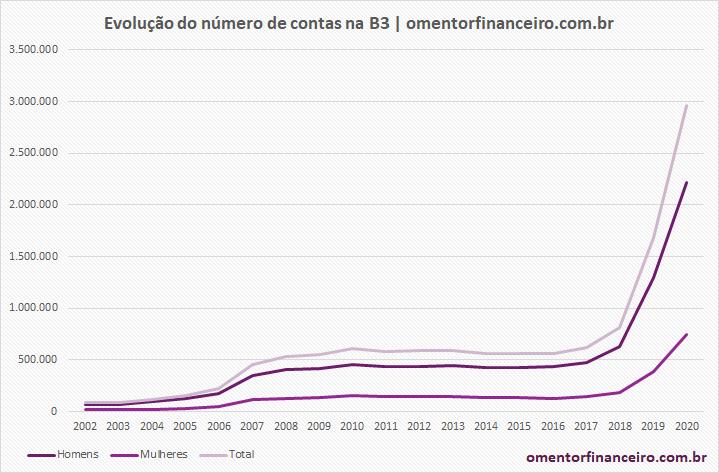 Evolução do número de contas na bolsa de valores (B3) - Agosto 2020