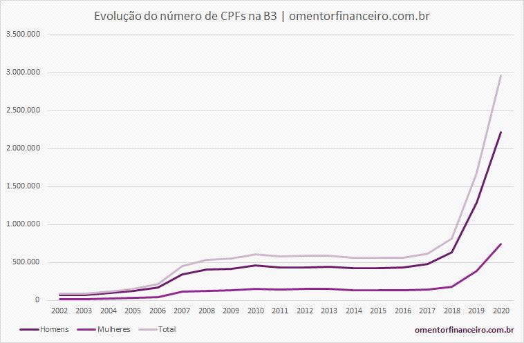 Evolução do número de CPFs na bolsa de valores (B3)