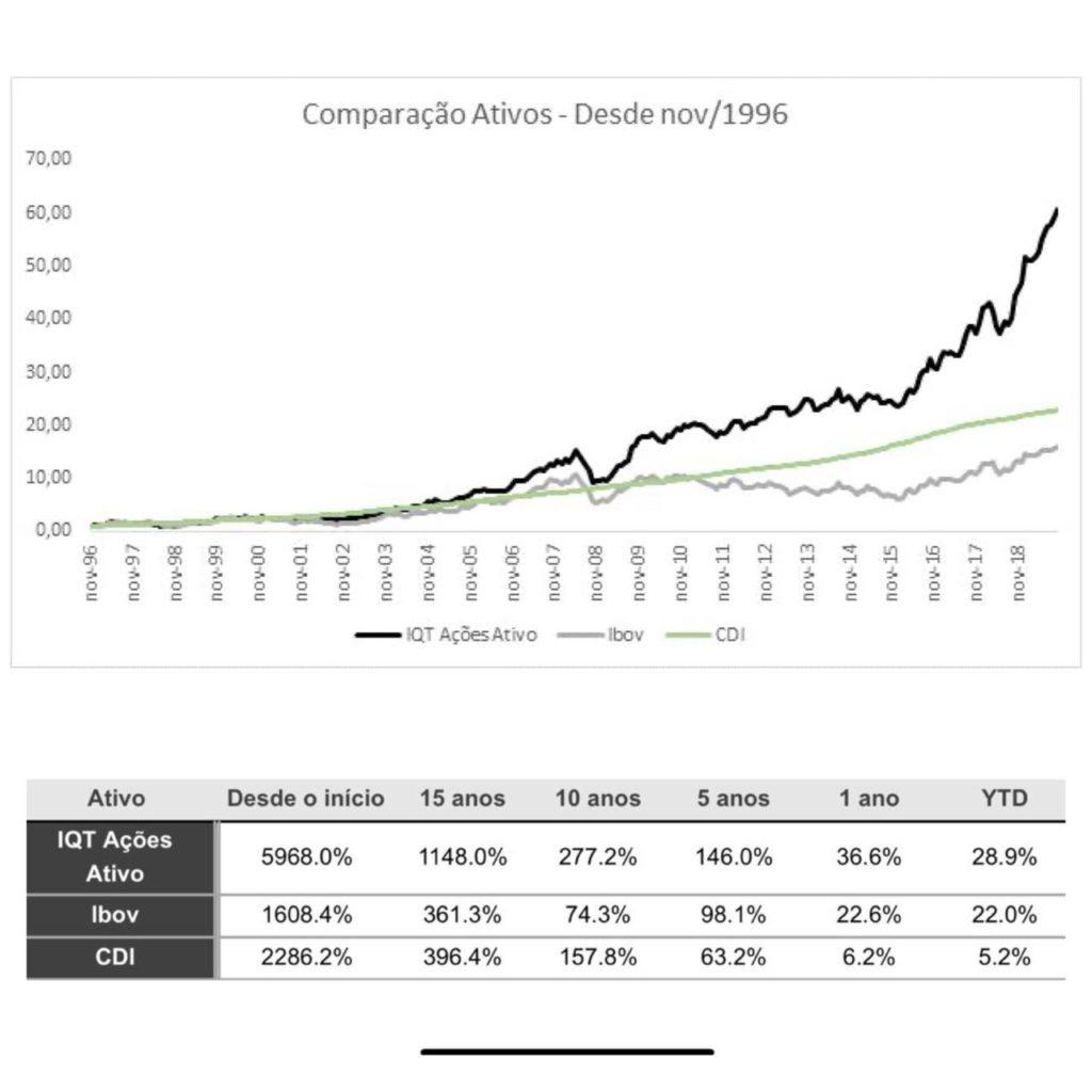 gráfico comparativo de performance do IQT com o Ibovespa e o CDI