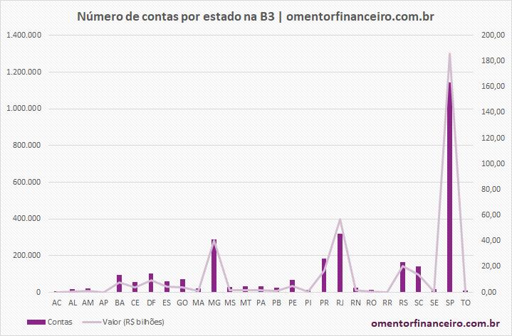 Número de contas por estado na bolsa de valores (B3) - Agosto 2020