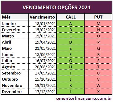 Calendário das datas de vencimento das opções em 2021