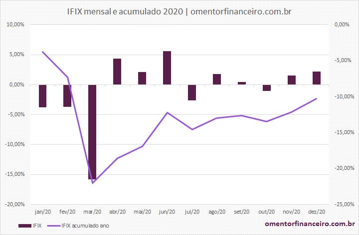 Rentabilidade IFIX dezembro 2020 gráfico mensal e acumulado