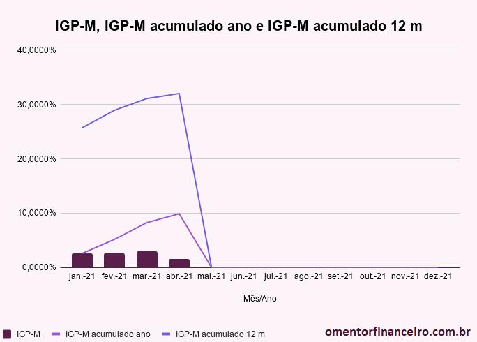 Variação IGP-M abril 2021 gráfico mensal e acumulado