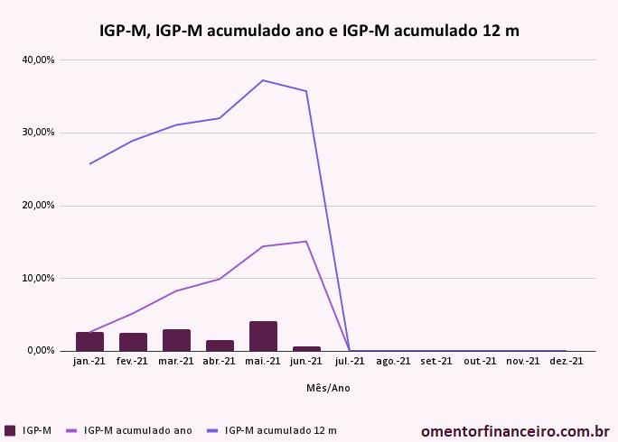 Variação IGP-M em junho de 2021 gráfico mensal e acumulado