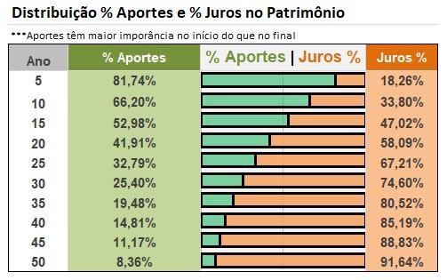 Distribuição porcentagem de aportes e juros no total do patrimônio