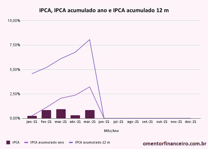 ipca acumulado no ano e em 12 meses em maio de 2021