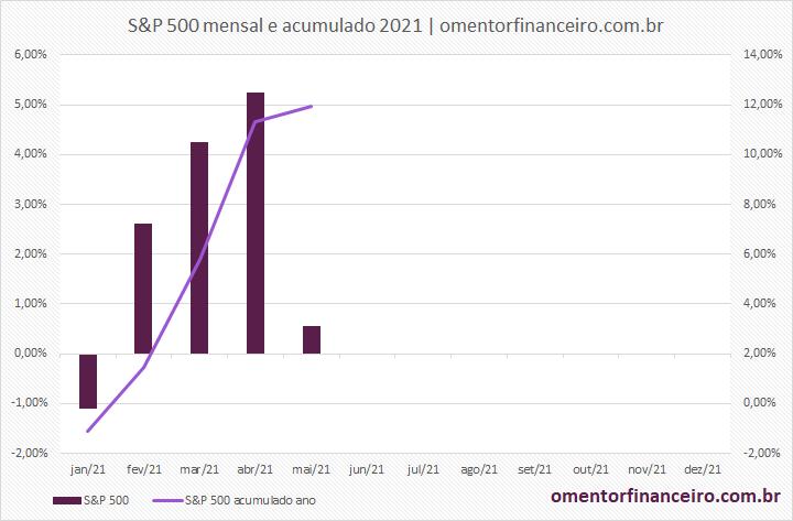 Gráfico variação mensal e acumulada do S&P 500 maio de 2021