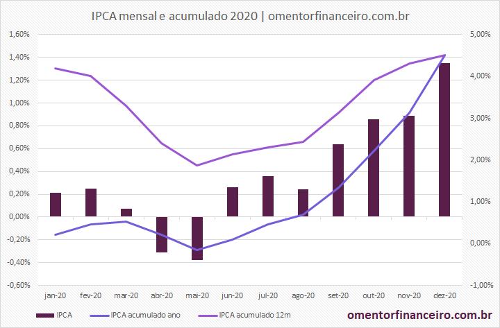 Variação IPCA em 2020 gráfico mensal e acumulado