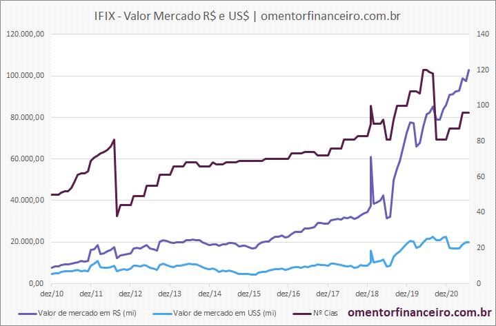 Gráfico valor de mercado IFIX em julho de 2021