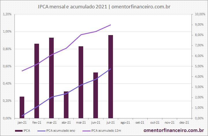Gráfico variação IPCA em julho de 2021 gráfico mensal e acumulado