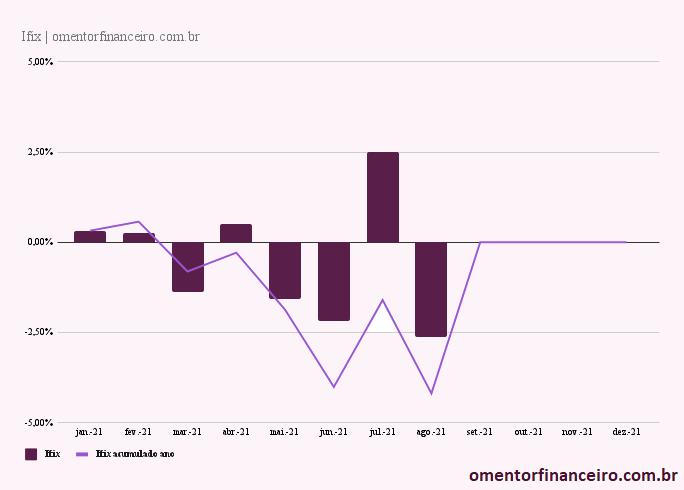 Rentabilidade IFIX agosto 2021 gráfico mensal e acumulado