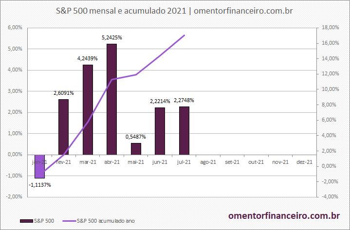 Gráfico variação mensal e acumulada do S&P 500 julho de 2021
