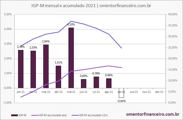 Gráfico variação IGP-M em setembro de 2021 gráfico mensal e acumulado