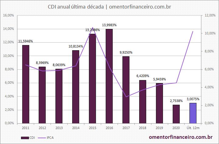 Gráfico da variação do CDI anual e última década para ano base 2021